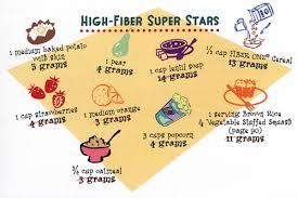 high fiber super stars