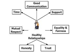 relationships 2