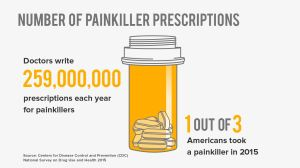 prescriptions opioids